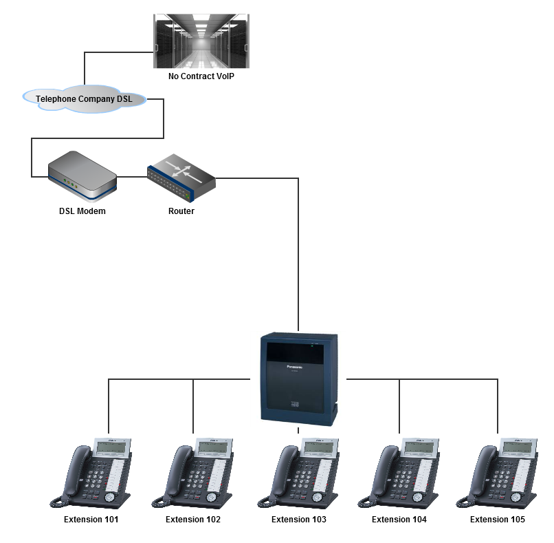 sip-enabled-pbx-connection